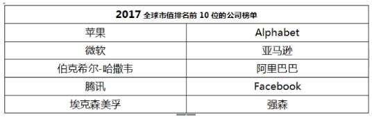 市值前企业10排名.png